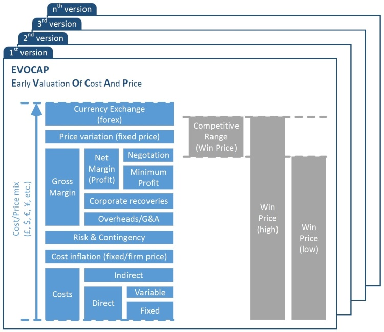 EVOCAP diagram